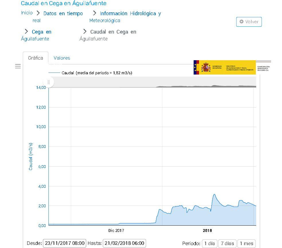 Caudales Río Cega del 23/11/2017 al 21/2/2018. Este año hidrológico el caudal del río Cega en el aforo de Aguilafuente no ha superado los 600 l/s hasta el día 29 de diciembre. ¿Cómo se puede plantear la modificación de la concesión a los regantes del Carracillo con el río en estas condiciones?.